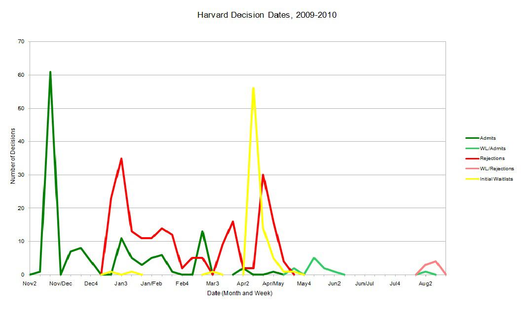 Law School Decision Dates 2009 2010