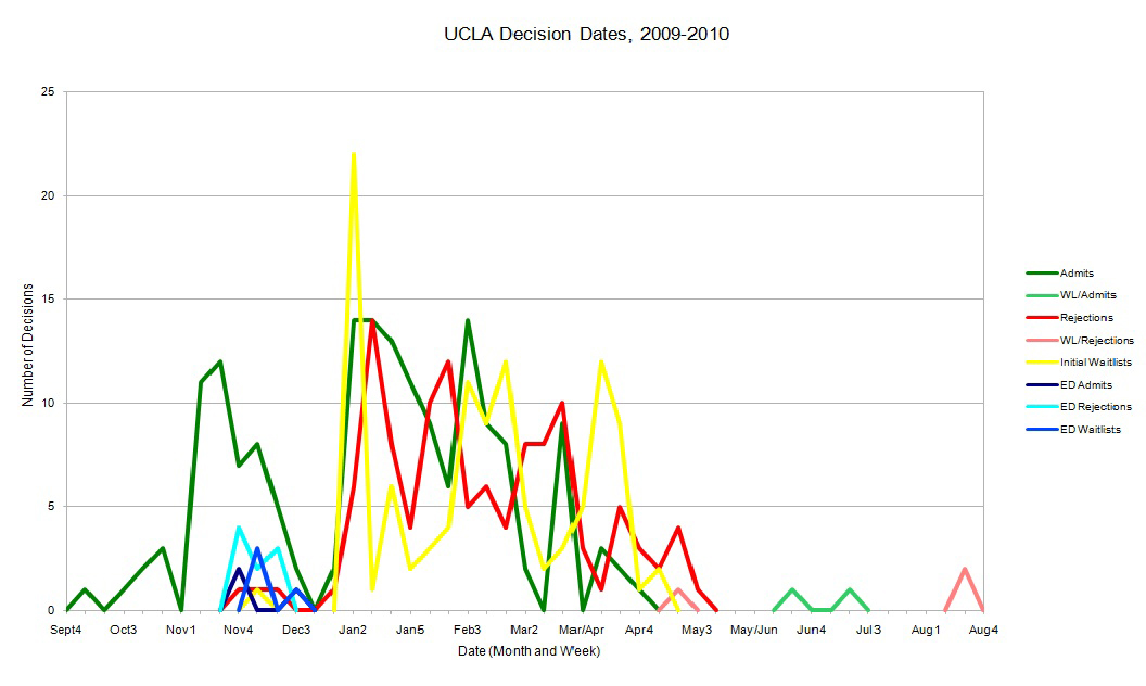 ucla electronic dissertation filing
